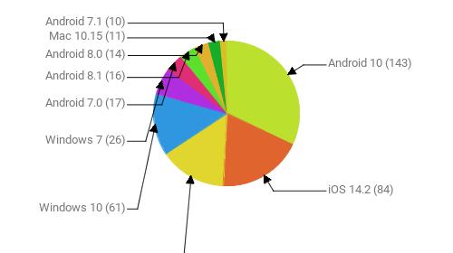 Операционные системы:  Android 10 - 143 iOS 14.2 - 84 Android 9 - 65 Windows 10 - 61 Windows 7 - 26 Android 7.0 - 17 Android 8.1 - 16 Android 8.0 - 14 Mac 10.15 - 11 Android 7.1 - 10