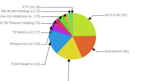 Провайдеры:  MTS PJSC - 87 Rostelecom - 66 Public Joint Stock Company Vimpel-Communications - 65 PJSC MegaFon - 62 Perspectiva Ltd. - 18 T2 Mobile LLC - 17 JSC ER-Telecom Holding - 15 PJSC Moscow city telephone network - 10 Net By Net Holding LLC - 9 KTV Ltd. - 6