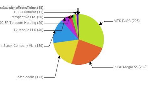 Провайдеры:  MTS PJSC - 295 PJSC MegaFon - 232 Rostelecom - 173 Public Joint Stock Company Vimpel-Communications - 150 T2 Mobile LLC - 46 JSC ER-Telecom Holding - 20 Perspectiva Ltd. - 20 OJSC Comcor - 11 Joint Stock Company TransTeleCom - 11 PJSC Moscow city telephone network - 8