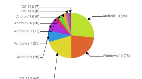 Операционные системы:  Android 10 - 85 Windows 10 - 75 iOS 14.2 - 65 Android 9 - 26 Windows 7 - 25 Android 8.1 - 11 Android 8.0 - 10 Android 7.0 - 9 iOS 14.3 - 8 iOS 14.0 - 7