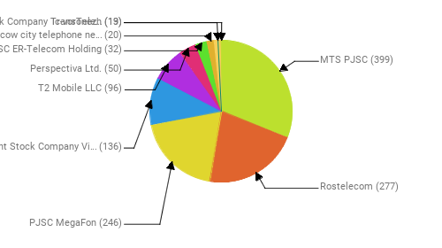 Провайдеры:  MTS PJSC - 399 Rostelecom - 277 PJSC MegaFon - 246 Public Joint Stock Company Vimpel-Communications - 136 T2 Mobile LLC - 96 Perspectiva Ltd. - 50 JSC ER-Telecom Holding - 32 PJSC Moscow city telephone network - 20 Joint Stock Company TransTeleCom - 19 Ic-voronezh - 13