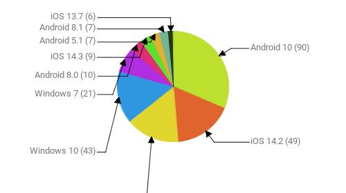 Операционные системы:  Android 10 - 90 iOS 14.2 - 49 Android 9 - 45 Windows 10 - 43 Windows 7 - 21 Android 8.0 - 10 iOS 14.3 - 9 Android 5.1 - 7 Android 8.1 - 7 iOS 13.7 - 6