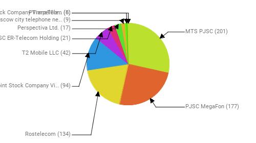 Провайдеры:  MTS PJSC - 201 PJSC MegaFon - 177 Rostelecom - 134 Public Joint Stock Company Vimpel-Communications - 94 T2 Mobile LLC - 42 JSC ER-Telecom Holding - 21 Perspectiva Ltd. - 17 PJSC Moscow city telephone network - 9 Joint Stock Company TransTeleCom - 8 PVimpelCom - 6