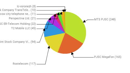 Провайдеры:  MTS PJSC - 248 PJSC MegaFon - 165 Rostelecom - 117 Public Joint Stock Company Vimpel-Communications - 94 T2 Mobile LLC - 45 JSC ER-Telecom Holding - 22 Perspectiva Ltd. - 21 PJSC Moscow city telephone network - 11 Joint Stock Company TransTeleCom - 10 Ic-voronezh - 8