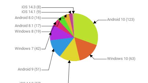 Операционные системы:  Android 10 - 123 Windows 10 - 63 iOS 14.2 - 57 Android 9 - 51 Windows 7 - 42 Windows 8 - 19 Android 8.1 - 17 Android 8.0 - 16 iOS 14.1 - 9 iOS 14.3 - 8