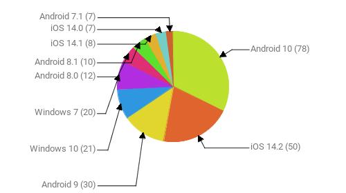 Операционные системы:  Android 10 - 78 iOS 14.2 - 50 Android 9 - 30 Windows 10 - 21 Windows 7 - 20 Android 8.0 - 12 Android 8.1 - 10 iOS 14.1 - 8 iOS 14.0 - 7 Android 7.1 - 7