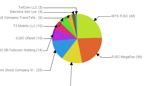 Провайдеры:  MTS PJSC - 43 PJSC MegaFon - 39 Rostelecom - 24 Public Joint Stock Company Vimpel-Communications - 23 JSC ER-Telecom Holding - 14 OJSC Ufanet - 10 T2 Mobile LLC - 10 Joint Stock Company TransTeleCom - 6 Sibirskie Seti Ltd. - 4 TelCom LLC - 3