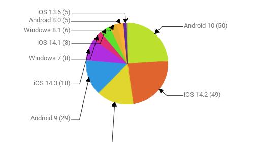 Операционные системы:  Android 10 - 50 iOS 14.2 - 49 Windows 10 - 31 Android 9 - 29 iOS 14.3 - 18 Windows 7 - 8 iOS 14.1 - 8 Windows 8.1 - 6 Android 8.0 - 5 iOS 13.6 - 5
