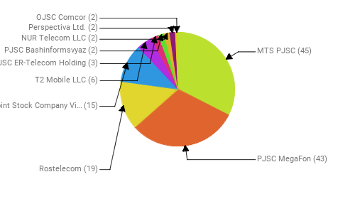Провайдеры:  MTS PJSC - 45 PJSC MegaFon - 43 Rostelecom - 19 Public Joint Stock Company Vimpel-Communications - 15 T2 Mobile LLC - 6 JSC ER-Telecom Holding - 3 PJSC Bashinformsvyaz - 2 NUR Telecom LLC - 2 Perspectiva Ltd. - 2 OJSC Comcor - 2