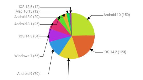 Операционные системы:  Android 10 - 150 iOS 14.2 - 123 Windows 10 - 87 Android 9 - 70 Windows 7 - 56 iOS 14.3 - 54 Android 8.1 - 25 Android 8.0 - 20 Mac 10.15 - 12 iOS 13.6 - 12