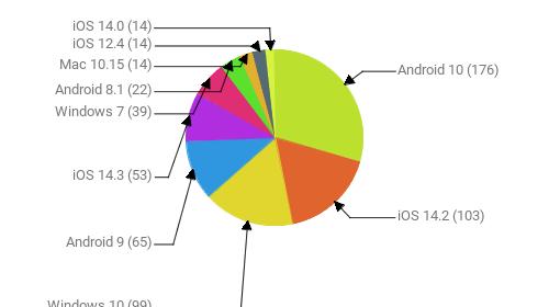 Операционные системы:  Android 10 - 176 iOS 14.2 - 103 Windows 10 - 99 Android 9 - 65 iOS 14.3 - 53 Windows 7 - 39 Android 8.1 - 22 Mac 10.15 - 14 iOS 12.4 - 14 iOS 14.0 - 14