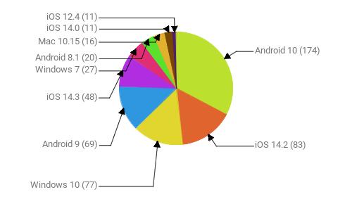 Операционные системы:  Android 10 - 174 iOS 14.2 - 83 Windows 10 - 77 Android 9 - 69 iOS 14.3 - 48 Windows 7 - 27 Android 8.1 - 20 Mac 10.15 - 16 iOS 14.0 - 11 iOS 12.4 - 11