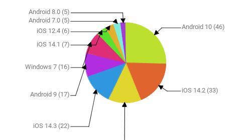 Операционные системы:  Android 10 - 46 iOS 14.2 - 33 Windows 10 - 24 iOS 14.3 - 22 Android 9 - 17 Windows 7 - 16 iOS 14.1 - 7 iOS 12.4 - 6 Android 7.0 - 5 Android 8.0 - 5
