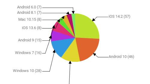 Операционные системы:  iOS 14.2 - 57 Android 10 - 46 iOS 14.3 - 29 Windows 10 - 28 Windows 7 - 16 Android 9 - 15 iOS 13.6 - 8 Mac 10.15 - 8 Android 8.1 - 7 Android 6.0 - 7