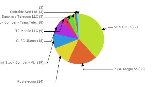 Провайдеры:  MTS PJSC - 77 PJSC MegaFon - 38 Rostelecom - 24 Public Joint Stock Company Vimpel-Communications - 19 OJSC Ufanet - 18 T2 Mobile LLC - 9 Joint Stock Company TransTeleCom - 8 Dagomys Telecom LLC - 3 Sibirskie Seti Ltd. - 3  - 3