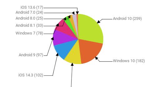Операционные системы:  Android 10 - 259 Windows 10 - 182 iOS 14.2 - 107 iOS 14.3 - 102 Android 9 - 97 Windows 7 - 78 Android 8.1 - 33 Android 8.0 - 25 Android 7.0 - 24 iOS 13.6 - 17