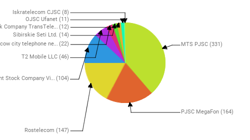 Провайдеры:  MTS PJSC - 331 PJSC MegaFon - 164 Rostelecom - 147 Public Joint Stock Company Vimpel-Communications - 104 T2 Mobile LLC - 46 PJSC Moscow city telephone network - 22 Sibirskie Seti Ltd. - 14 Joint Stock Company TransTeleCom - 12 OJSC Ufanet - 11 Iskratelecom CJSC - 8