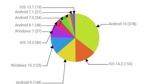 Операционные системы:  Android 10 - 378 iOS 14.2 - 153 Android 9 - 148 Windows 10 - 125 iOS 14.3 - 86 Windows 7 - 57 Android 8.1 - 48 Android 7.0 - 34 Android 7.1 - 21 iOS 13.7 - 19