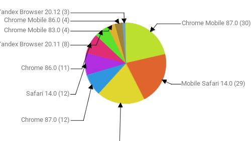 Браузеры, замеченные в скликивании:  Chrome Mobile 87.0 - 30 Mobile Safari 14.0 - 29 Неизвестно - 27 Chrome 87.0 - 12 Safari 14.0 - 12 Chrome 86.0 - 11 Yandex Browser 20.11 - 8 Chrome Mobile 83.0 - 4 Chrome Mobile 86.0 - 4 Yandex Browser 20.12 - 3