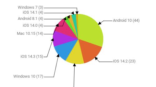 Операционные системы:  Android 10 - 44 iOS 14.2 - 23 Android 9 - 18 Windows 10 - 17 iOS 14.3 - 15 Mac 10.15 - 14 iOS 14.0 - 4 Android 8.1 - 4 iOS 14.1 - 4 Windows 7 - 3