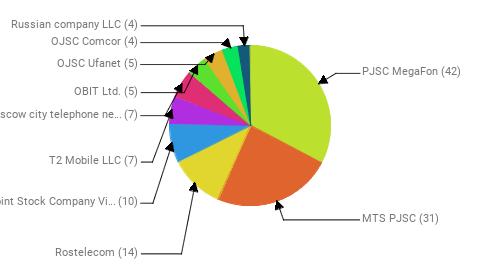 Провайдеры:  PJSC MegaFon - 42 MTS PJSC - 31 Rostelecom - 14 Public Joint Stock Company Vimpel-Communications - 10 T2 Mobile LLC - 7 PJSC Moscow city telephone network - 7 OBIT Ltd. - 5 OJSC Ufanet - 5 OJSC Comcor - 4 Russian company LLC - 4