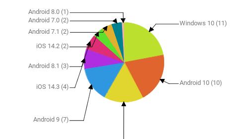 Операционные системы:  Windows 10 - 11 Android 10 - 10 Windows 7 - 8 Android 9 - 7 iOS 14.3 - 4 Android 8.1 - 3 iOS 14.2 - 2 Android 7.1 - 2 Android 7.0 - 2 Android 8.0 - 1