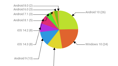 Операционные системы:  Android 10 - 26 Windows 10 - 24 Windows 7 - 14 Android 9 - 13 iOS 14.3 - 8 iOS 14.2 - 8 Android 8.1 - 5 Android 7.1 - 3 Android 6.0 - 3 Android 8.0 - 2