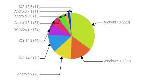 Операционные системы:  Android 10 - 220 Windows 10 - 99 Android 9 - 78 iOS 14.3 - 78 iOS 14.2 - 44 Windows 7 - 43 Android 8.1 - 31 Android 8.0 - 16 Android 7.1 - 11 iOS 13.6 - 11