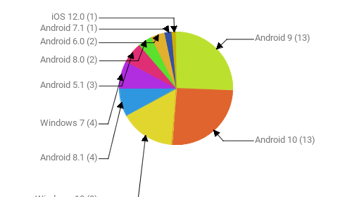Операционные системы:  Android 9 - 13 Android 10 - 13 Windows 10 - 8 Android 8.1 - 4 Windows 7 - 4 Android 5.1 - 3 Android 8.0 - 2 Android 6.0 - 2 Android 7.1 - 1 iOS 12.0 - 1