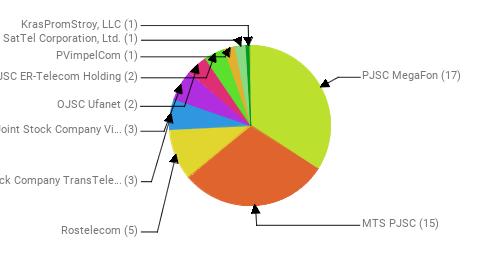 Провайдеры:  PJSC MegaFon - 17 MTS PJSC - 15 Rostelecom - 5 Joint Stock Company TransTeleCom - 3 Public Joint Stock Company Vimpel-Communications - 3 OJSC Ufanet - 2 JSC ER-Telecom Holding - 2 PVimpelCom - 1 SatTel Corporation, Ltd. - 1 KrasPromStroy, LLC - 1