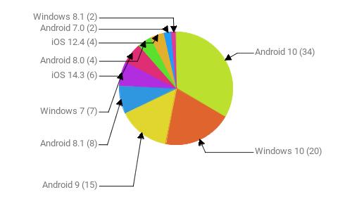 Операционные системы:  Android 10 - 34 Windows 10 - 20 Android 9 - 15 Android 8.1 - 8 Windows 7 - 7 iOS 14.3 - 6 Android 8.0 - 4 iOS 12.4 - 4 Android 7.0 - 2 Windows 8.1 - 2