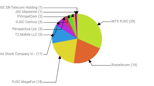 Провайдеры:  MTS PJSC - 29 Rostelecom - 19 PJSC MegaFon - 18 Public Joint Stock Company Vimpel-Communications - 11 T2 Mobile LLC - 5 Perspectiva Ltd. - 3 OJSC Comcor - 3 PVimpelCom - 2 JSC Mastertel - 1 JSC ER-Telecom Holding - 1
