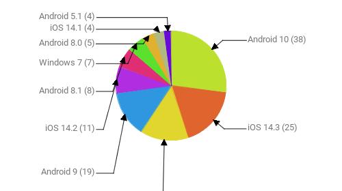 Операционные системы:  Android 10 - 38 iOS 14.3 - 25 Windows 10 - 20 Android 9 - 19 iOS 14.2 - 11 Android 8.1 - 8 Windows 7 - 7 Android 8.0 - 5 iOS 14.1 - 4 Android 5.1 - 4