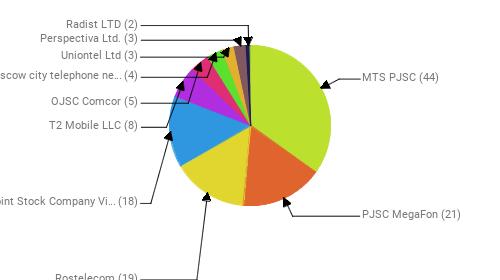Провайдеры:  MTS PJSC - 44 PJSC MegaFon - 21 Rostelecom - 19 Public Joint Stock Company Vimpel-Communications - 18 T2 Mobile LLC - 8 OJSC Comcor - 5 PJSC Moscow city telephone network - 4 Uniontel Ltd - 3 Perspectiva Ltd. - 3 Radist LTD - 2