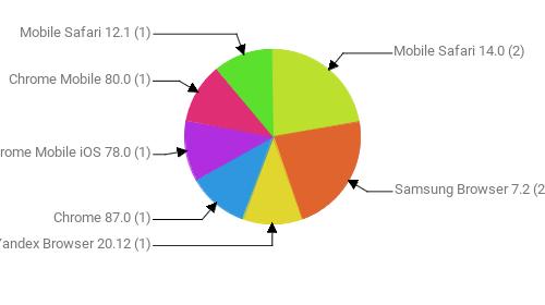 Браузеры, замеченные в скликивании:  Mobile Safari 14.0 - 2 Samsung Browser 7.2 - 2 Yandex Browser 20.12 - 1 Chrome 87.0 - 1 Chrome Mobile iOS 78.0 - 1 Chrome Mobile 80.0 - 1 Mobile Safari 12.1 - 1