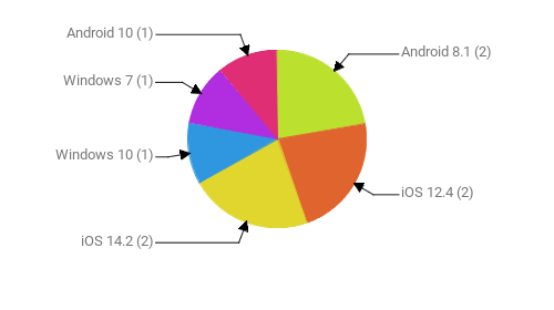 Операционные системы:  Android 8.1 - 2 iOS 12.4 - 2 iOS 14.2 - 2 Windows 10 - 1 Windows 7 - 1 Android 10 - 1