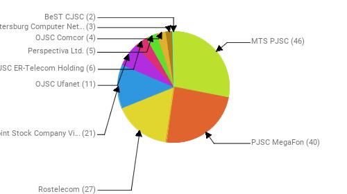 Провайдеры:  MTS PJSC - 46 PJSC MegaFon - 40 Rostelecom - 27 Public Joint Stock Company Vimpel-Communications - 21 OJSC Ufanet - 11 JSC ER-Telecom Holding - 6 Perspectiva Ltd. - 5 OJSC Comcor - 4 Saint-Petersburg Computer Networks Ltd. - 3 BeST CJSC - 2