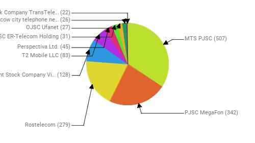 Провайдеры:  MTS PJSC - 507 PJSC MegaFon - 342 Rostelecom - 279 Public Joint Stock Company Vimpel-Communications - 128 T2 Mobile LLC - 83 Perspectiva Ltd. - 45 JSC ER-Telecom Holding - 31 OJSC Ufanet - 27 PJSC Moscow city telephone network - 26 Joint Stock Company TransTeleCom - 22