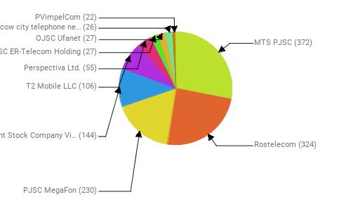 Провайдеры:  MTS PJSC - 372 Rostelecom - 324 PJSC MegaFon - 230 Public Joint Stock Company Vimpel-Communications - 144 T2 Mobile LLC - 106 Perspectiva Ltd. - 55 JSC ER-Telecom Holding - 27 OJSC Ufanet - 27 PJSC Moscow city telephone network - 26 PVimpelCom - 22