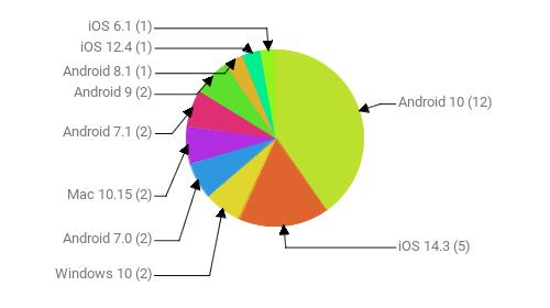Операционные системы:  Android 10 - 12 iOS 14.3 - 5 Windows 10 - 2 Android 7.0 - 2 Mac 10.15 - 2 Android 7.1 - 2 Android 9 - 2 Android 8.1 - 1 iOS 12.4 - 1 iOS 6.1 - 1