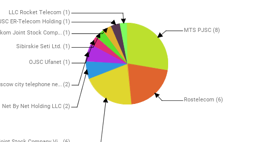 Провайдеры:  MTS PJSC - 8 Rostelecom - 6 Public Joint Stock Company Vimpel-Communications - 6 Net By Net Holding LLC - 2 PJSC Moscow city telephone network - 2 OJSC Ufanet - 1 Sibirskie Seti Ltd. - 1 Uzbektelekom Joint Stock Company - 1 JSC ER-Telecom Holding - 1 LLC Rocket Telecom - 1
