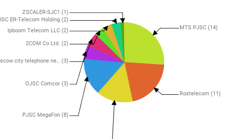Провайдеры:  MTS PJSC - 14 Rostelecom - 11 Public Joint Stock Company Vimpel-Communications - 8 PJSC MegaFon - 8 OJSC Comcor - 3 PJSC Moscow city telephone network - 3 2COM Co Ltd. - 2 Ipboom Telecom LLC - 2 JSC ER-Telecom Holding - 2 ZSCALER-SJC1 - 1