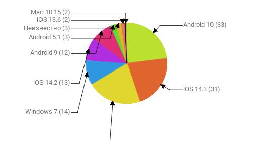 Операционные системы:  Android 10 - 33 iOS 14.3 - 31 Windows 10 - 31 Windows 7 - 14 iOS 14.2 - 13 Android 9 - 12 Android 5.1 - 3 Неизвестно - 3 iOS 13.6 - 2 Mac 10.15 - 2