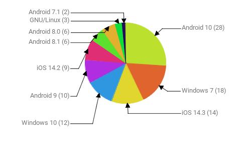 Операционные системы:  Android 10 - 28 Windows 7 - 18 iOS 14.3 - 14 Windows 10 - 12 Android 9 - 10 iOS 14.2 - 9 Android 8.1 - 6 Android 8.0 - 6 GNU/Linux - 3 Android 7.1 - 2