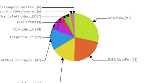 Провайдеры:  MTS PJSC - 91 PJSC MegaFon - 71 Rostelecom - 51 Public Joint Stock Company Vimpel-Communications - 47 Perspectiva Ltd. - 22 T2 Mobile LLC - 14 OJSC Ufanet - 9 Net By Net Holding LLC - 7 PJSC Moscow city telephone network - 6 Joint Stock Company TransTeleCom - 6