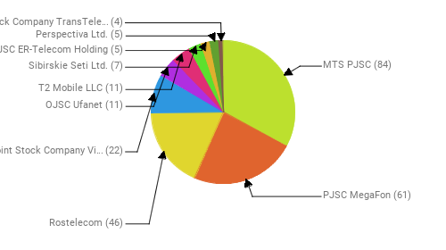 Провайдеры:  MTS PJSC - 84 PJSC MegaFon - 61 Rostelecom - 46 Public Joint Stock Company Vimpel-Communications - 22 OJSC Ufanet - 11 T2 Mobile LLC - 11 Sibirskie Seti Ltd. - 7 JSC ER-Telecom Holding - 5 Perspectiva Ltd. - 5 Joint Stock Company TransTeleCom - 4
