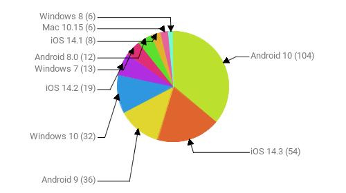 Операционные системы:  Android 10 - 104 iOS 14.3 - 54 Android 9 - 36 Windows 10 - 32 iOS 14.2 - 19 Windows 7 - 13 Android 8.0 - 12 iOS 14.1 - 8 Mac 10.15 - 6 Windows 8 - 6