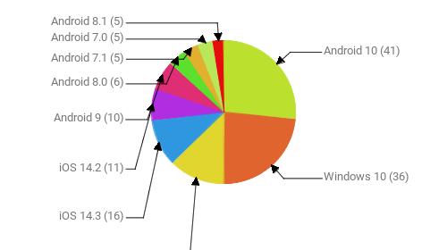 Операционные системы:  Android 10 - 41 Windows 10 - 36 Windows 7 - 19 iOS 14.3 - 16 iOS 14.2 - 11 Android 9 - 10 Android 8.0 - 6 Android 7.1 - 5 Android 7.0 - 5 Android 8.1 - 5