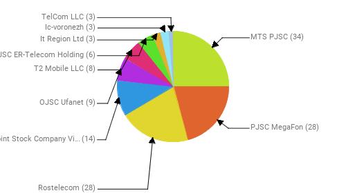 Провайдеры:  MTS PJSC - 34 PJSC MegaFon - 28 Rostelecom - 28 Public Joint Stock Company Vimpel-Communications - 14 OJSC Ufanet - 9 T2 Mobile LLC - 8 JSC ER-Telecom Holding - 6 It Region Ltd - 3 Ic-voronezh - 3 TelCom LLC - 3