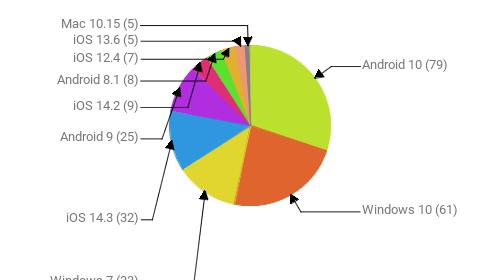 Операционные системы:  Android 10 - 79 Windows 10 - 61 Windows 7 - 33 iOS 14.3 - 32 Android 9 - 25 iOS 14.2 - 9 Android 8.1 - 8 iOS 12.4 - 7 iOS 13.6 - 5 Mac 10.15 - 5